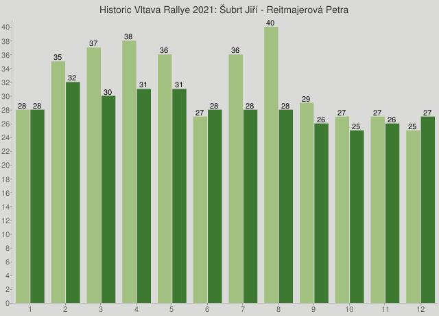 Historic Vltava Rallye 2021: Šubrt Jiří - Reitmajerová Petra