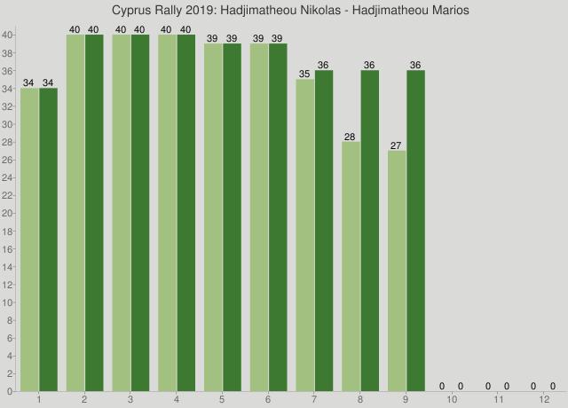 Cyprus Rally 2019: Hadjimatheou Nikolas - Hadjimatheou Marios