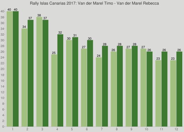Rally Islas Canarias 2017: Van der Marel Timo - Van der Marel Rebecca