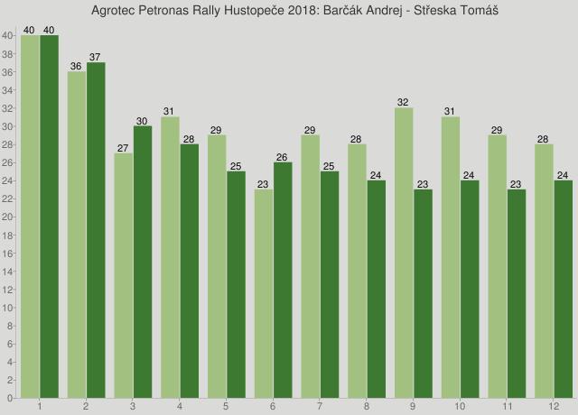 Agrotec Petronas Rally Hustopeče 2018: Barčák Andrej - Střeska Tomáš