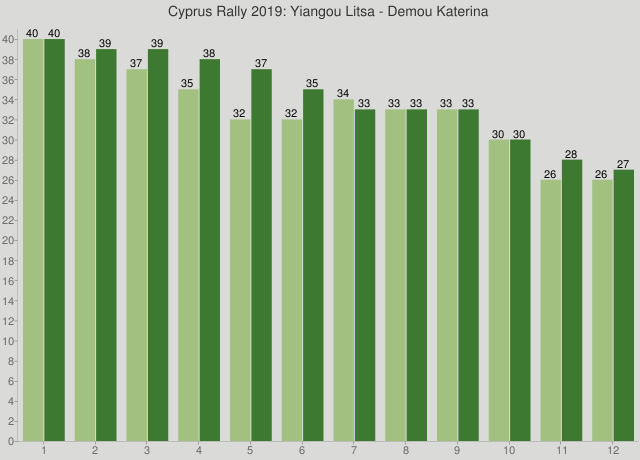Cyprus Rally 2019: Yiangou Litsa - Demou Katerina