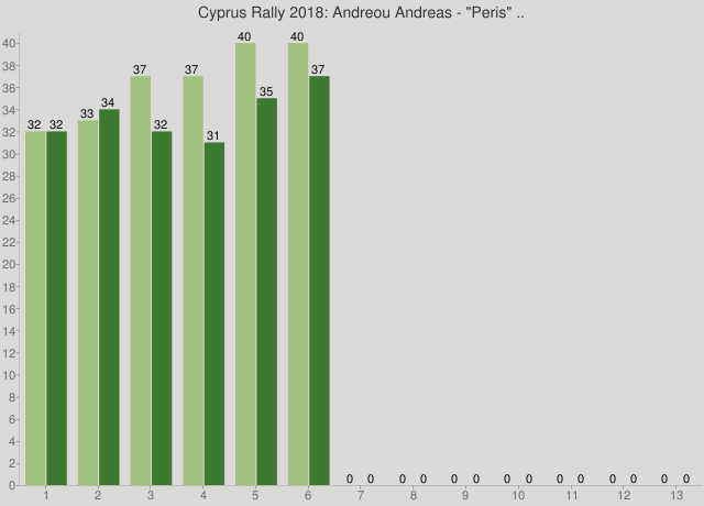 """Cyprus Rally 2018: Andreou Andreas - """"Peris"""" .."""