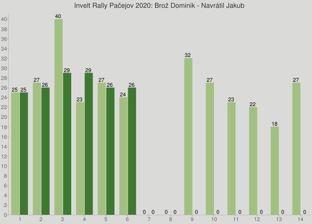 Invelt Rally Pačejov 2020: Brož Dominik - Navrátil Jakub