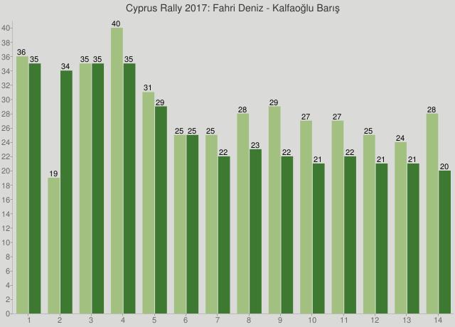 Cyprus Rally 2017: Fahri Deniz - Kalfaoğlu Barış