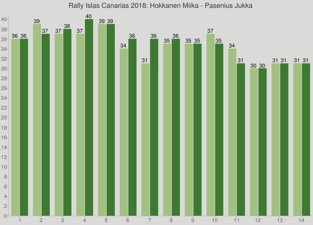 Rally Islas Canarias 2018: Hokkanen Miika - Pasenius Jukka