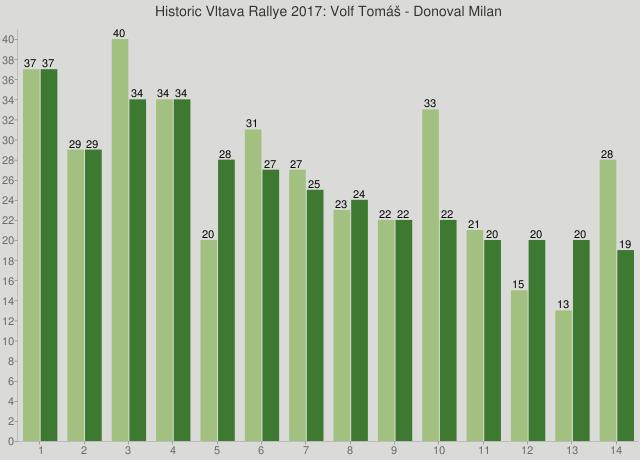 Historic Vltava Rallye 2017: Volf Tomáš - Donoval Milan
