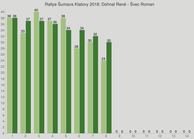 Rallye Šumava Klatovy 2018: Dohnal René - Švec Roman