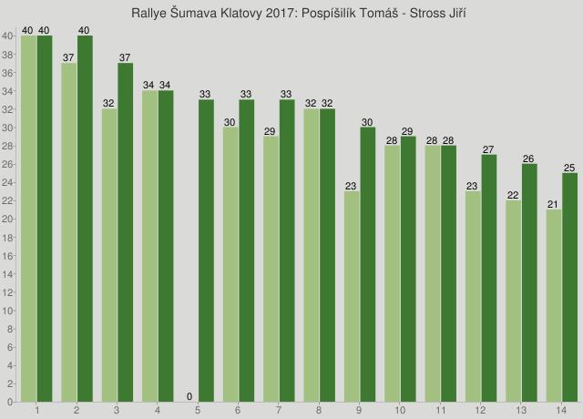 Rallye Šumava Klatovy 2017: Pospíšilík Tomáš - Stross Jiří