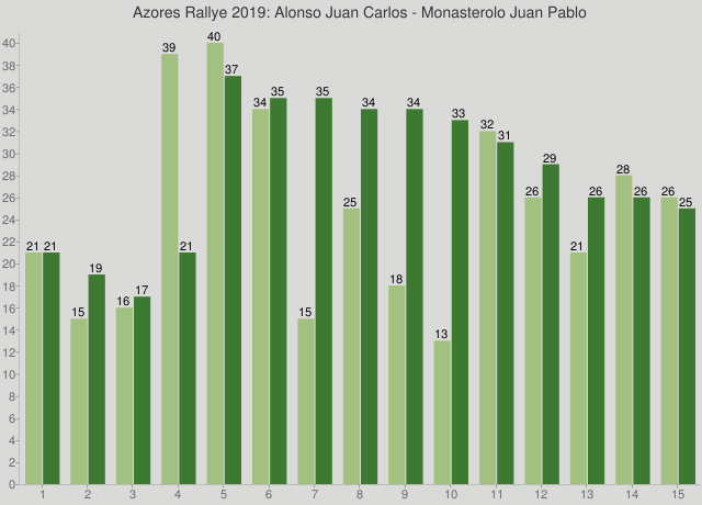 Azores Rallye 2019: Alonso Juan Carlos - Monasterolo Juan Pablo