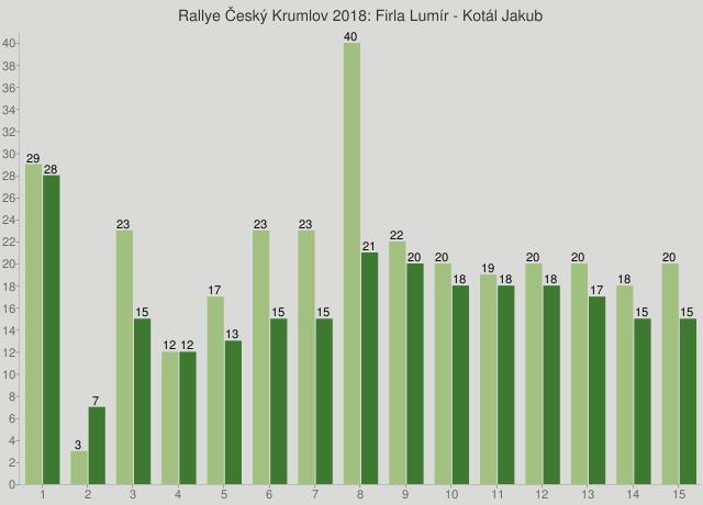 Rallye Český Krumlov 2018: Firla Lumír - Kotál Jakub