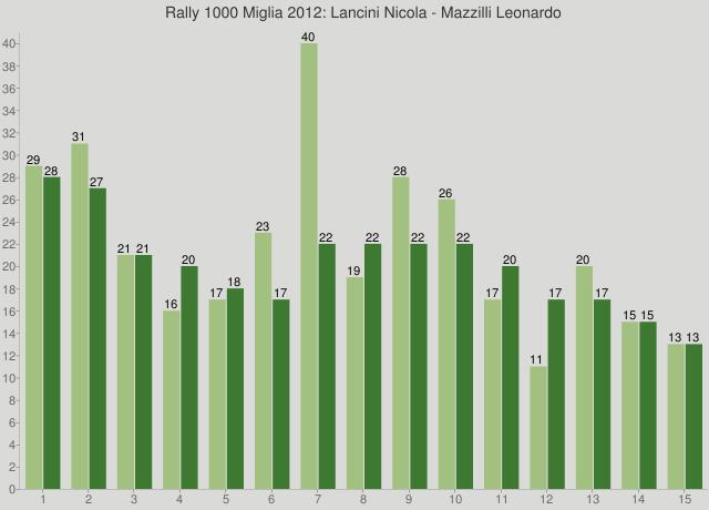 Rally 1000 Miglia 2012: Lancini Nicola - Mazzilli Leonardo