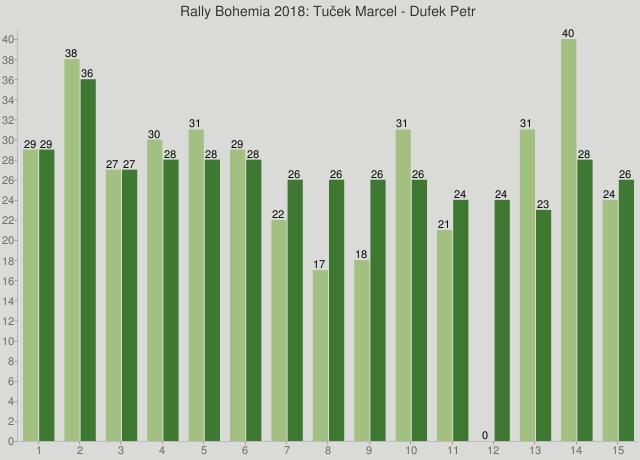 Rally Bohemia 2018: Tuček Marcel - Dufek Petr