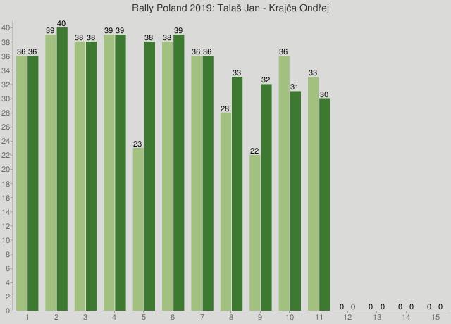 Rally Poland 2019: Talaš Jan - Krajča Ondřej