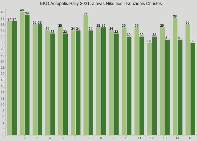 EKO Acropolis Rally 2021: Ziovas Nikolaos - Kouzionis Christos
