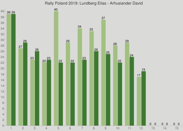 Rally Poland 2019: Lundberg Elias - Arhusiander David