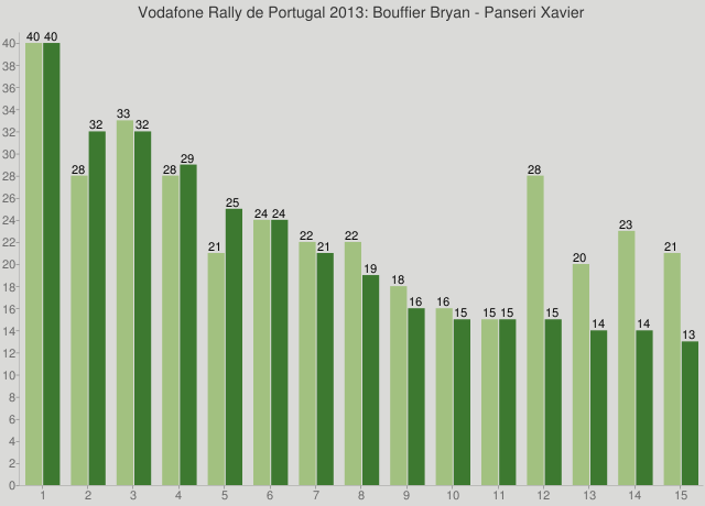 Vodafone Rally de Portugal 2013: Bouffier Bryan - Panseri Xavier