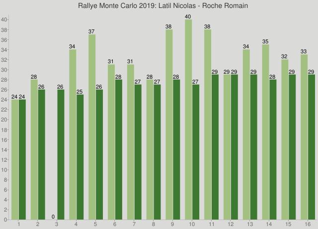 Rallye Monte Carlo 2019: Latil Nicolas - Roche Romain