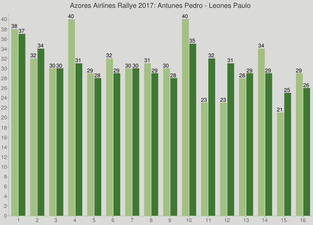Azores Airlines Rallye 2017: Antunes Pedro - Leones Paulo