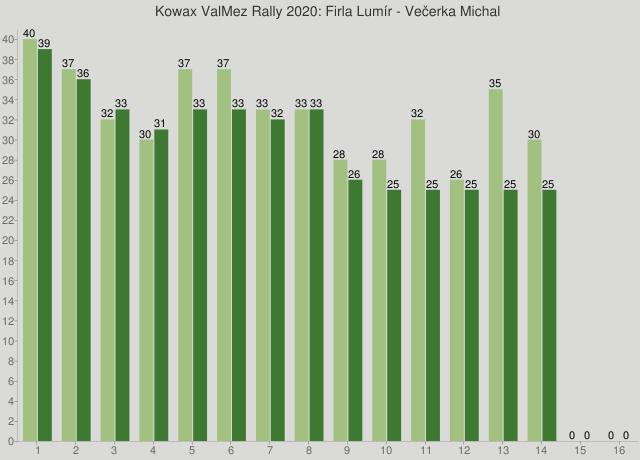 Kowax ValMez Rally 2020: Firla Lumír - Večerka Michal
