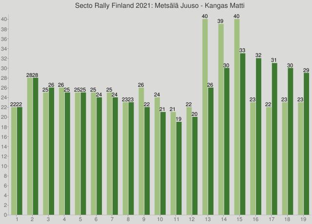 Secto Rally Finland 2021: Metsälä Juuso - Kangas Matti