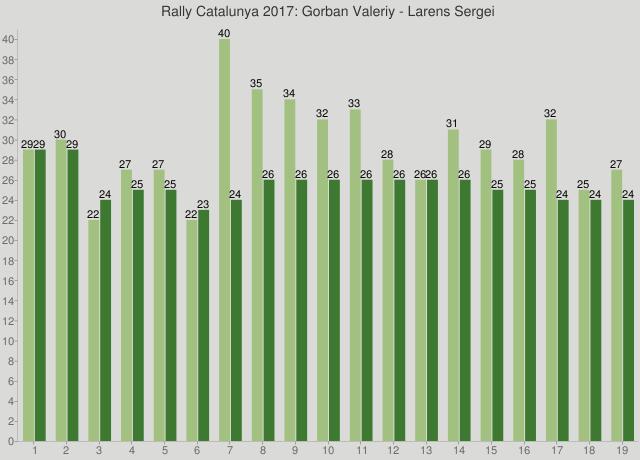 Rally Catalunya 2017: Gorban Valeriy - Larens Sergei