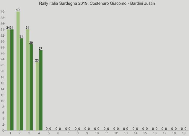 Rally Italia Sardegna 2019: Costenaro Giacomo - Bardini Justin