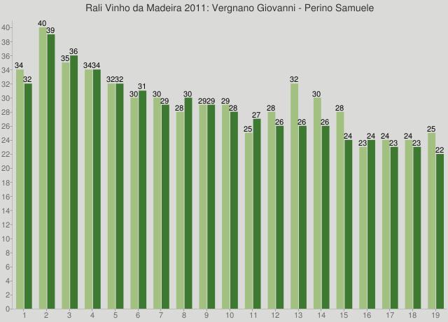 Rali Vinho da Madeira 2011: Vergnano Giovanni - Perino Samuele
