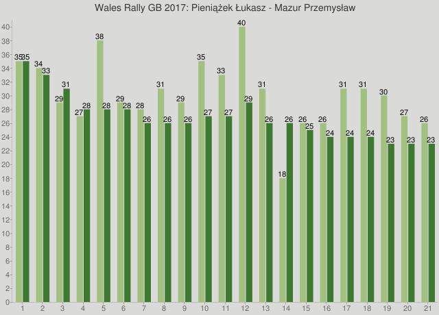 Wales Rally GB 2017: Pieniążek Łukasz - Mazur Przemysław