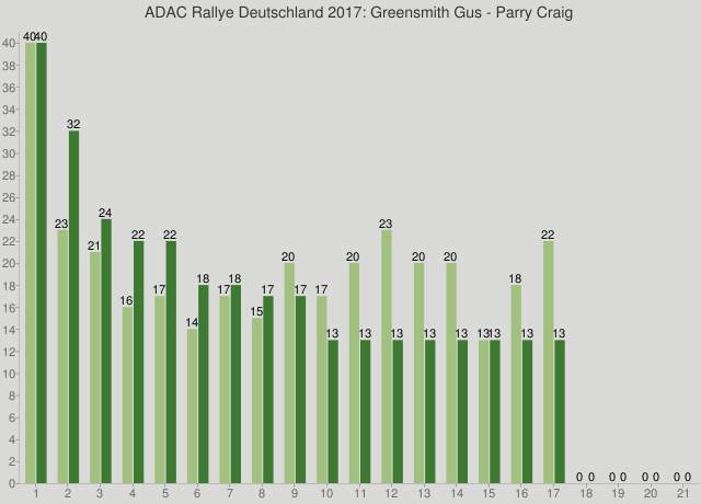 ADAC Rallye Deutschland 2017: Greensmith Gus - Parry Craig