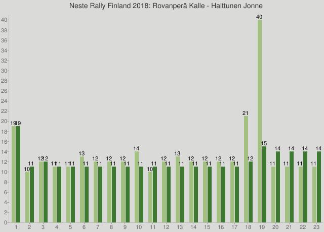 Neste Rally Finland 2018: Rovanperä Kalle - Halttunen Jonne