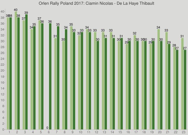Orlen Rally Poland 2017: Ciamin Nicolas - De La Haye Thibault