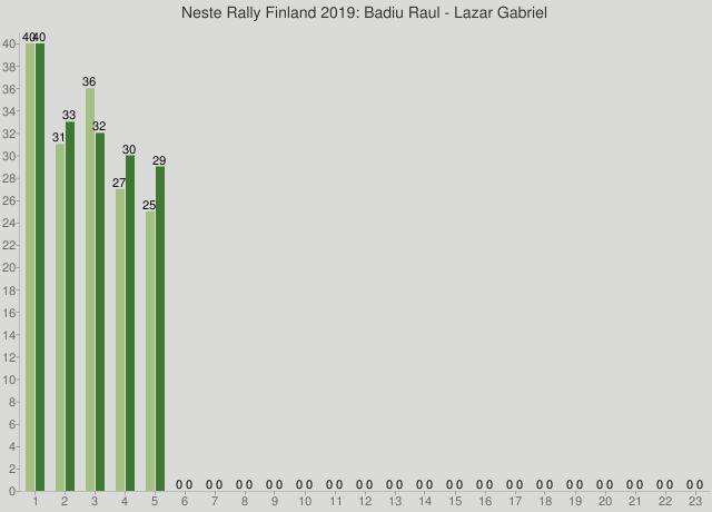 Neste Rally Finland 2019: Badiu Raul - Lazar Gabriel