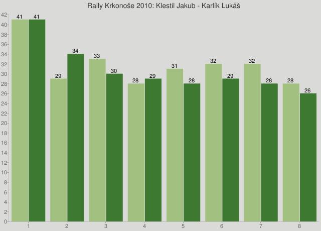Rally Krkonoše 2010: Klestil Jakub - Karlík Lukáš