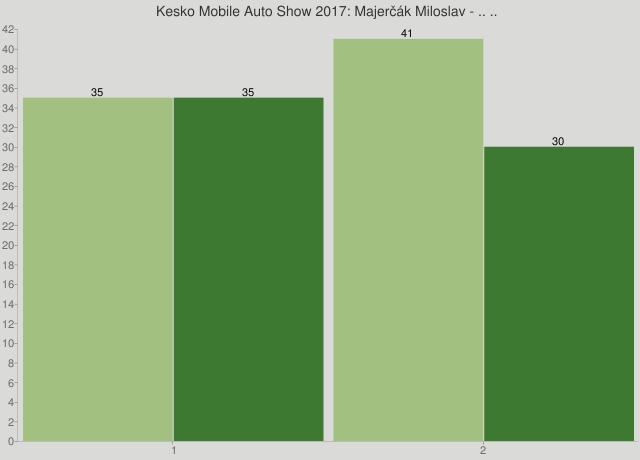 Kesko Mobile Auto Show 2017: Majerčák Miloslav - .. ..