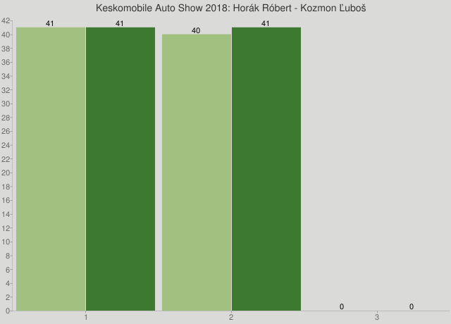 Keskomobile Auto Show 2018: Horák Róbert - Kozmon Ľuboš