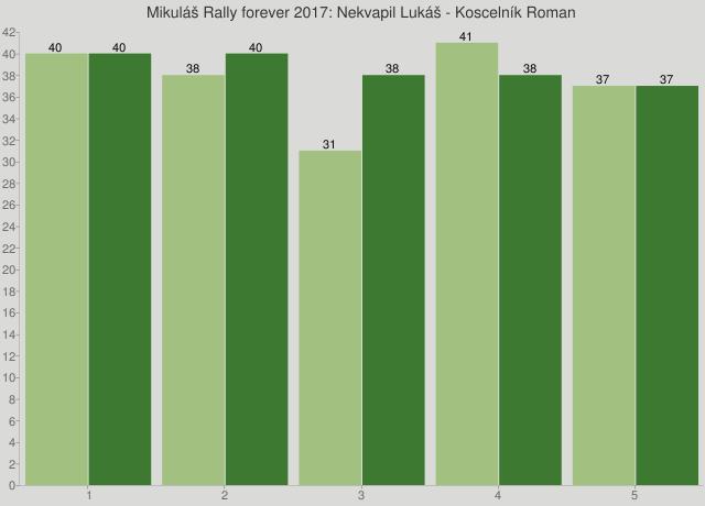 Mikuláš Rally forever 2017: Nekvapil Lukáš - Koscelník Roman