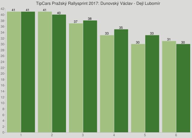 TipCars Pražský Rallysprint 2017: Dunovský Václav - Dejl Lubomír