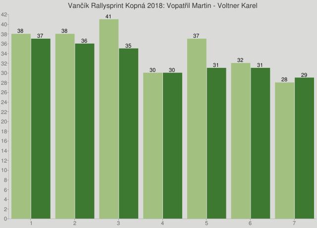 Vančík Rallysprint Kopná 2018: Vopatřil Martin - Voltner Karel