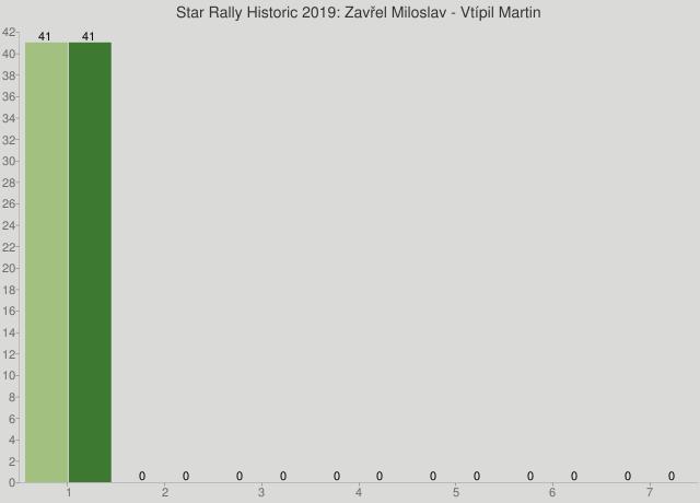 Star Rally Historic 2019: Zavřel Miloslav - Vtípil Martin