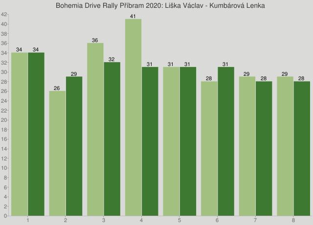 Bohemia Drive Rally Příbram 2020: Liška Václav - Kumbárová Lenka