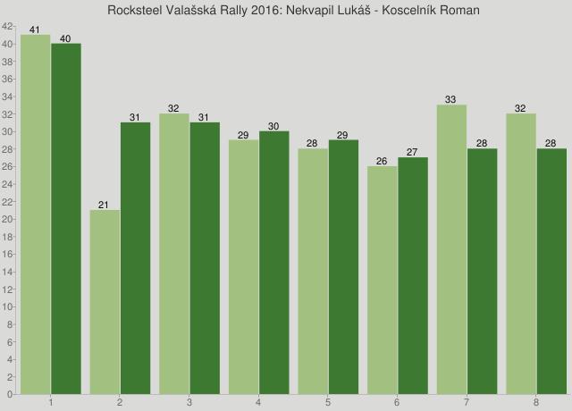 Rocksteel Valašská Rally 2016: Nekvapil Lukáš - Koscelník Roman
