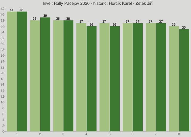 Invelt Rally Pačejov 2020 - historic: Horčík Karel - Zetek Jiří