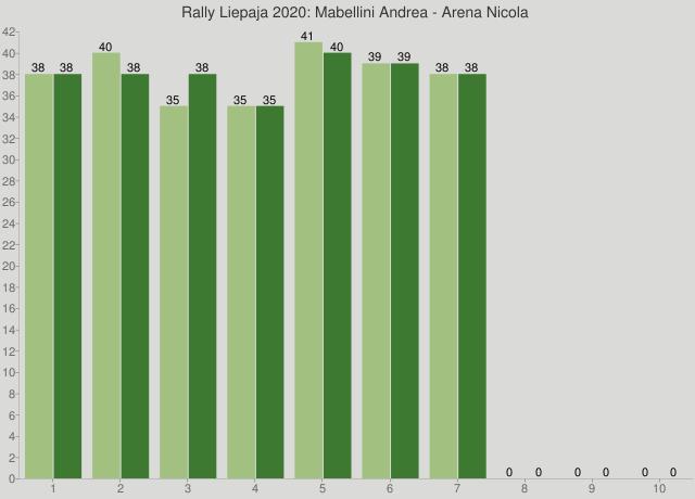Rally Liepaja 2020: Mabellini Andrea - Arena Nicola