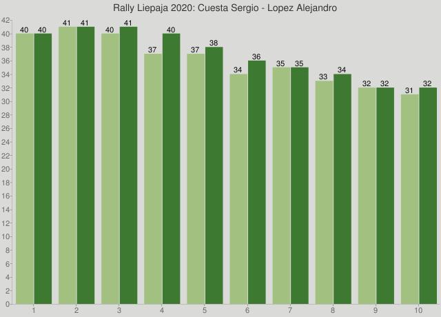 Rally Liepaja 2020: Cuesta Sergio - Lopez Alejandro