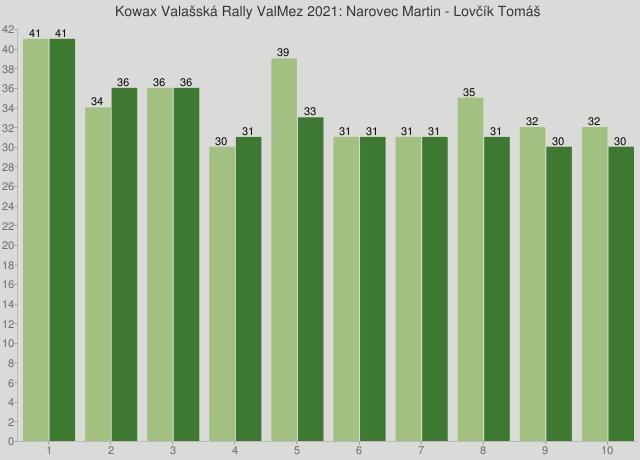Kowax Valašská Rally ValMez 2021: Narovec Martin - Lovčík Tomáš