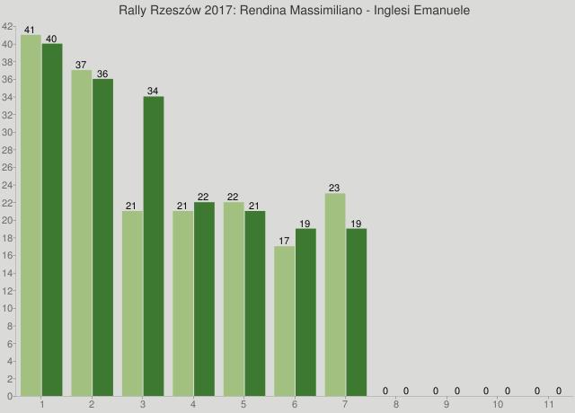 Rally Rzeszów 2017: Rendina Massimiliano - Inglesi Emanuele