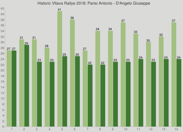 Historic Vltava Rallye 2018: Parisi Antonio - D'Angelo Giuseppe