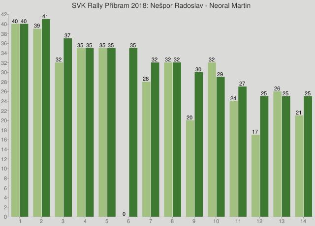 SVK Rally Příbram 2018: Nešpor Radoslav - Neoral Martin