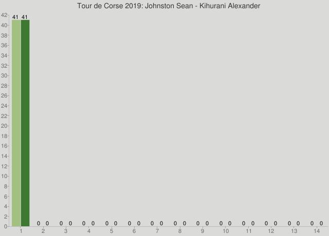 Tour de Corse 2019: Johnston Sean - Kihurani Alexander