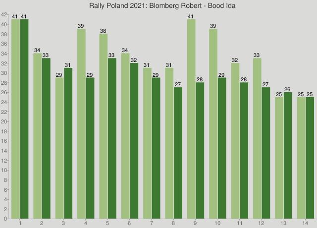 Rally Poland 2021: Blomberg Robert - Bood Ida
